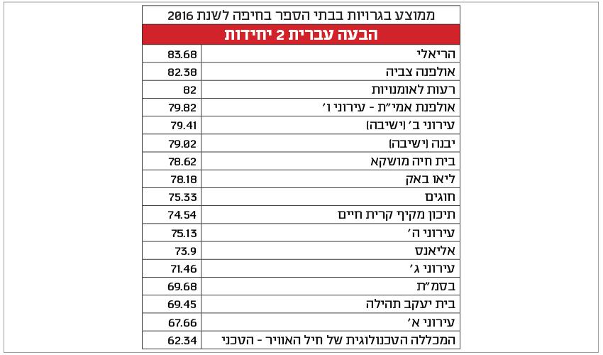 ממוצע ציוני הבגרות בהבעה עברית