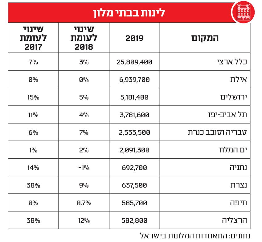 Статистика количества ночлегов в гостиницах израильских городов в 2017, 2018 и 2019 годах