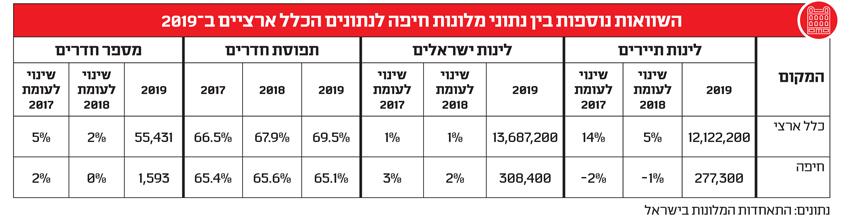 Сравнительная таблица заполняемости гостиниц в Хайфе и Израиле в целом за 2017, 2018 и 2019 годы