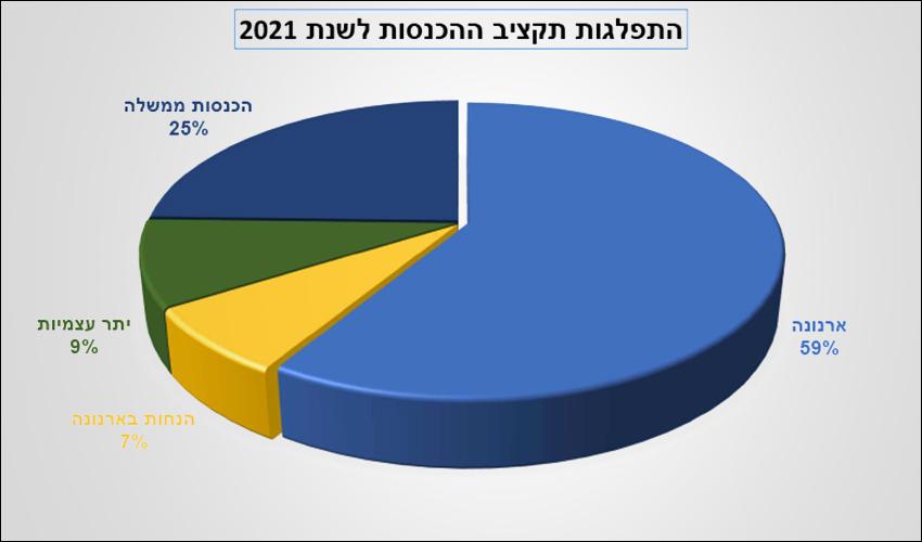 התפלגות ההכנסות (צילום מתוך הצעת התקציב לשנת 2021)