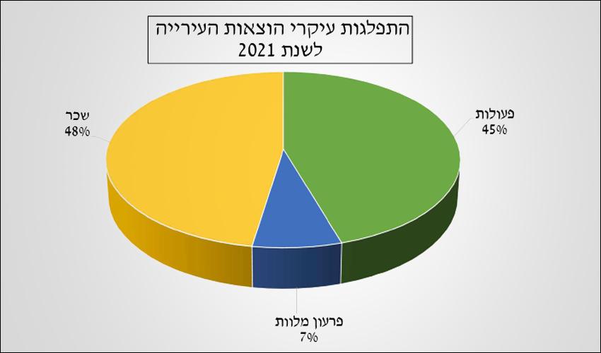 התפלגות ההוצאות (צילום מתוך הצעת התקציב לשנת 2021)