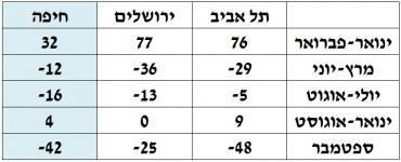 טבלת הכנסות המדינה ממס שבח (אתר רשות המסים – מדינת ישראל)