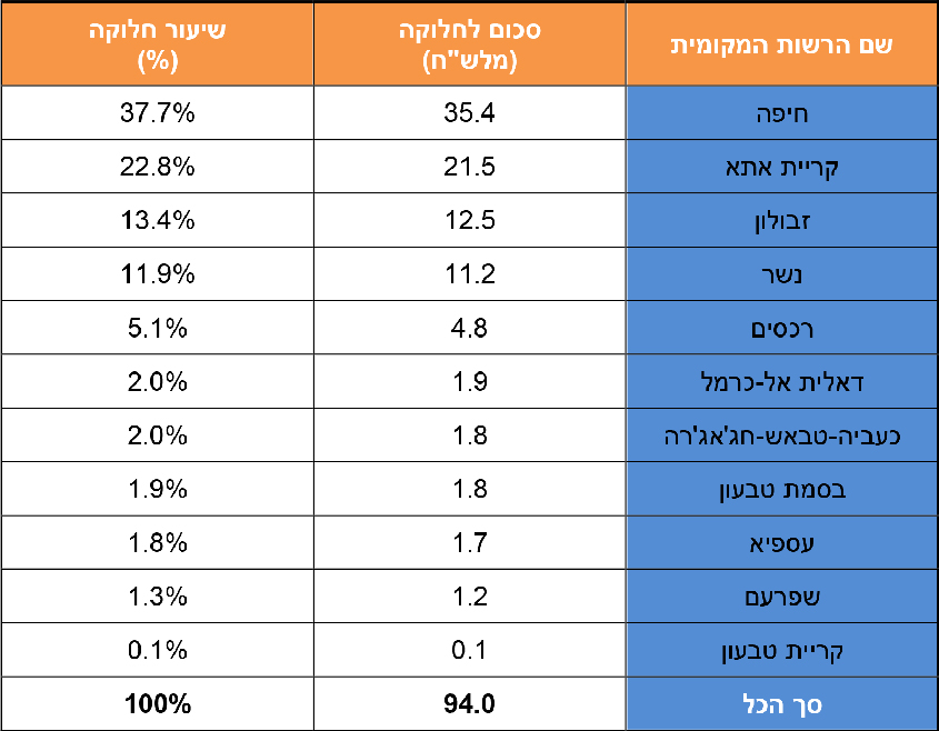 טבלת חלוקת ההכנסות (צילום מתוך המלצות הוועדה הגיאוגרפית)